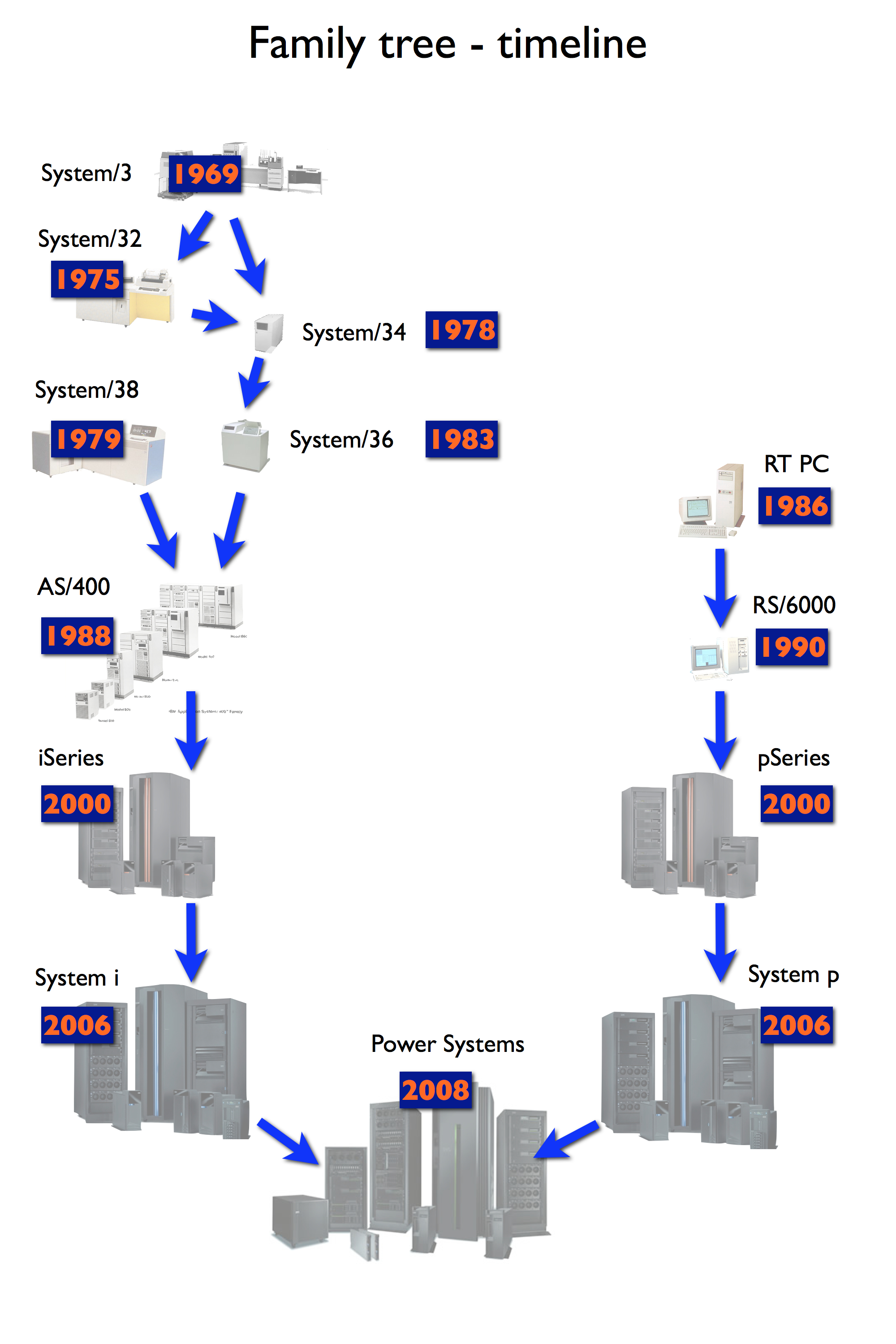 the ibm power system family tree i remember the ibm as400